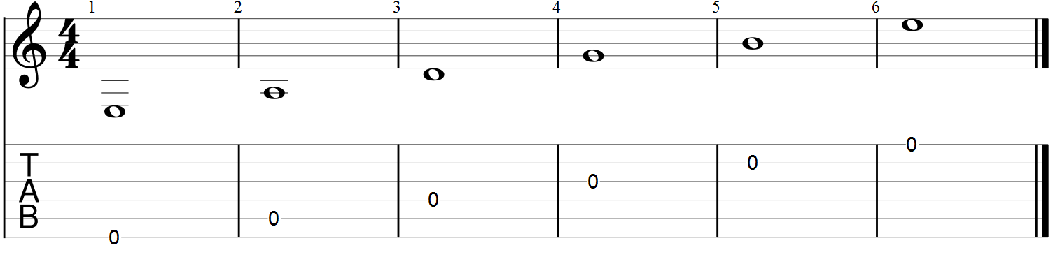 guitar notes for beginners easy read with charts guitar chalk. Black Bedroom Furniture Sets. Home Design Ideas