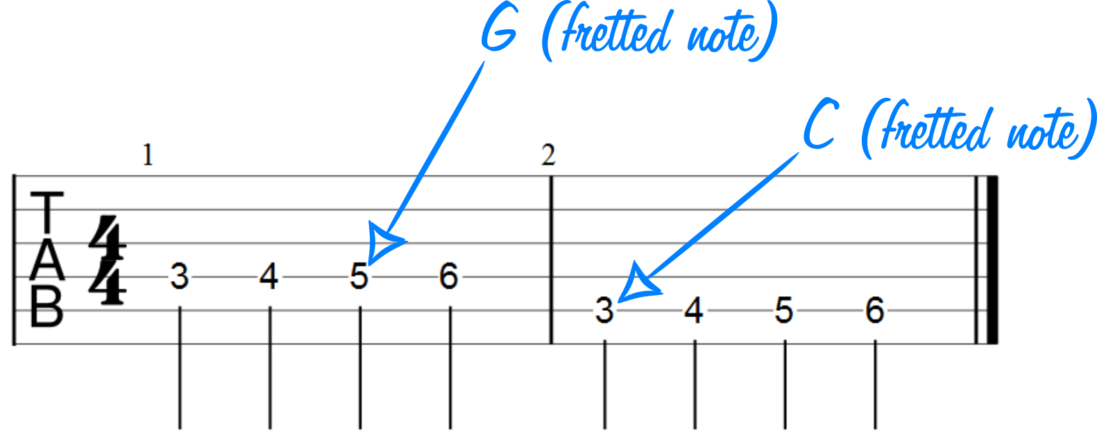 Guitar Notes For Beginners Easy Read With Charts Chalk Teach Me Open Chord Diagrams How To Them Tab Note Diagram