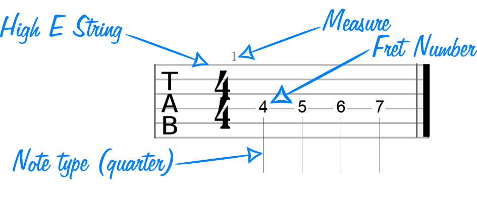 How to Read Guitar Tabs (2.0)