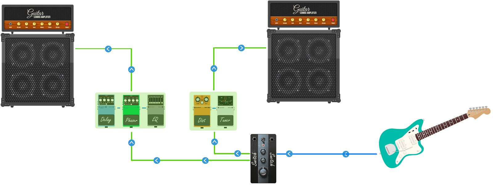 ABY Splitting Diagram with Two Amplifiers and Two Pedalboards