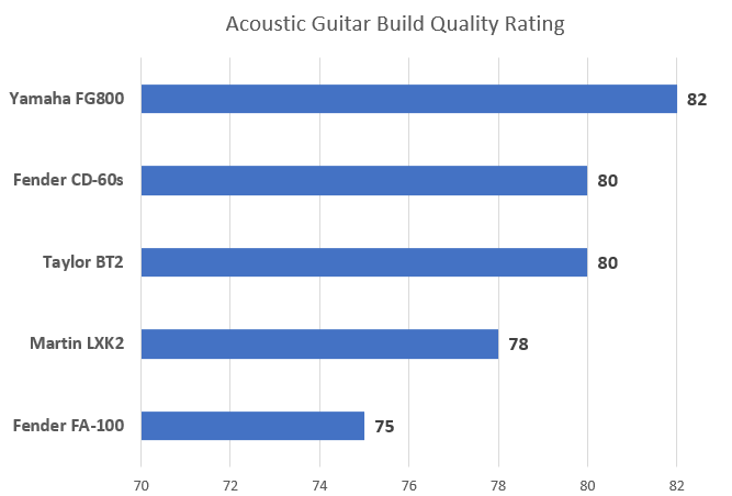 Build Quality Chart for Best Acoustic Guitar for Beginners Article