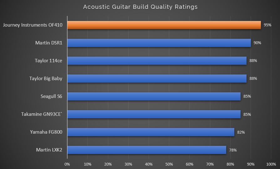 Acoustic Guitar Build Quality Rating with OF410 Highlight