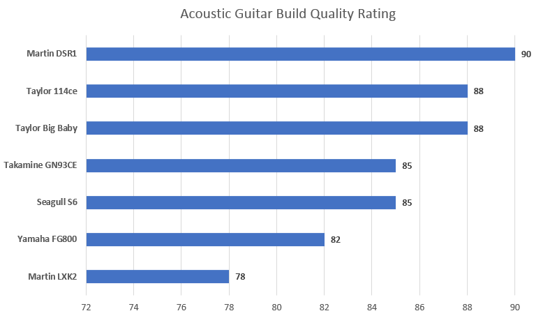 Acoustic Guitar Build Quality Rating