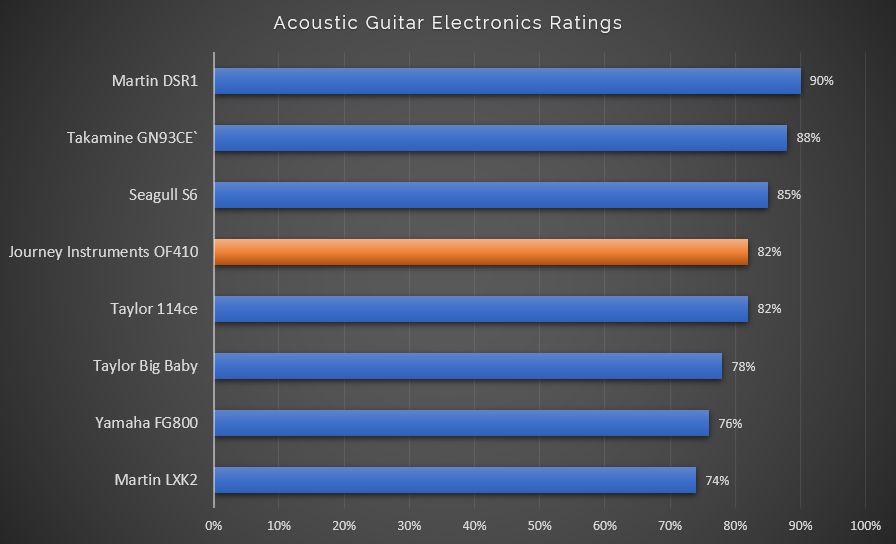 Acoustic Guitar Electronics Ratings with OF410 Highlight
