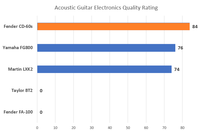 Acoustic Guitar Preamp Rating
