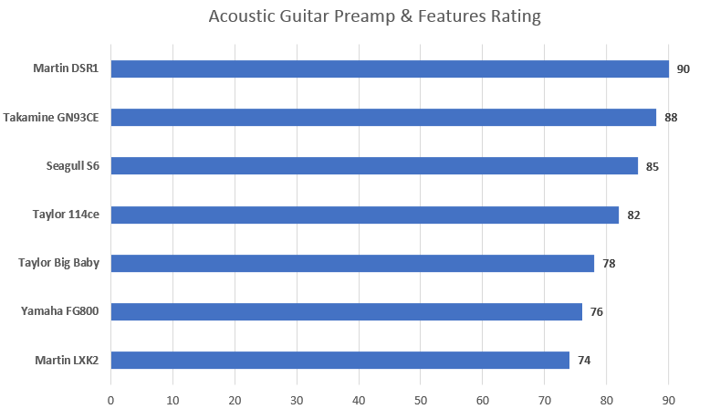 Acoustic Guitar Preamp and Features Rating