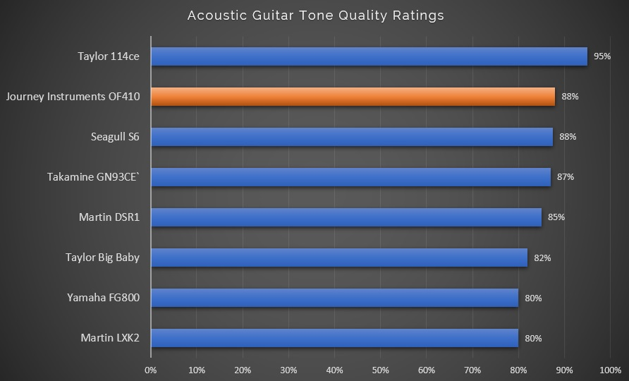 Acoustic Guitar Tone Quality Ratings with OF410 Highlight