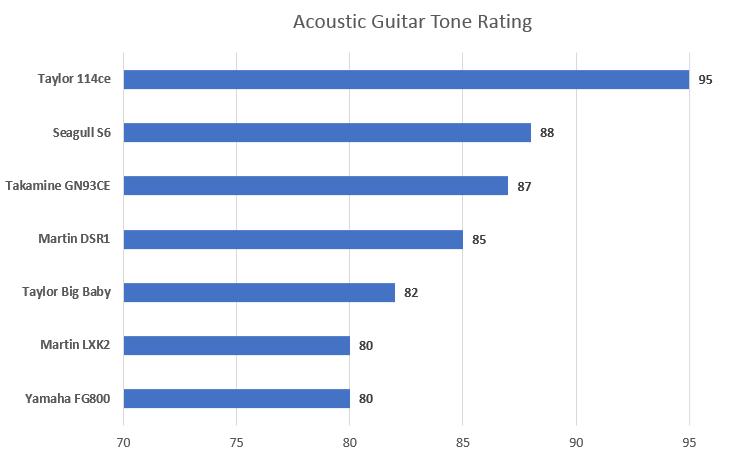 Acoustic Guitar Tone Ratings Chart