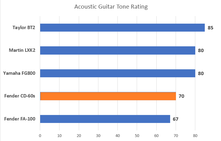 Fender CD-60S Review Page Acoustic Tone Rating Diagram