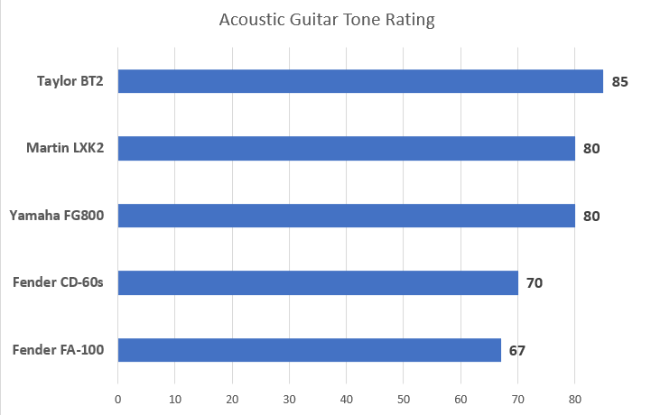 Tone Rating Chart for Best Acoustic Guitar for Beginners Article