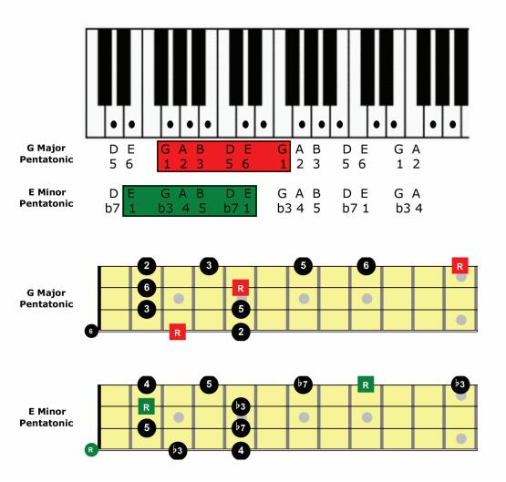 Bass Lesson Chart
