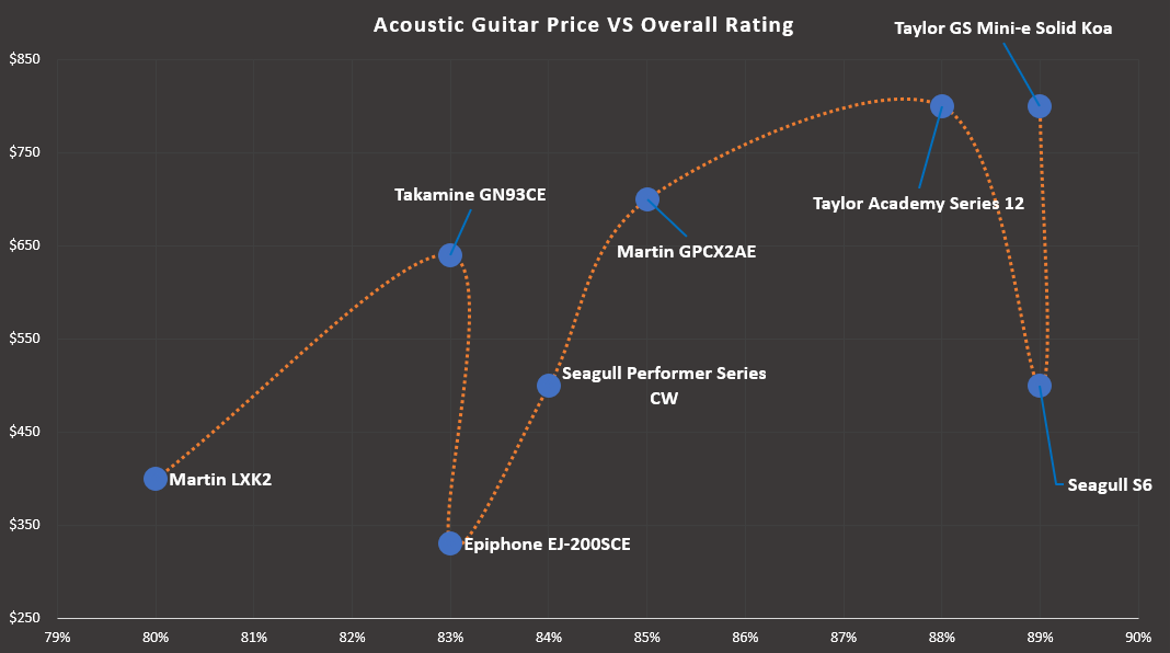 Best Intermediate Acoustic Guitars Value Chart