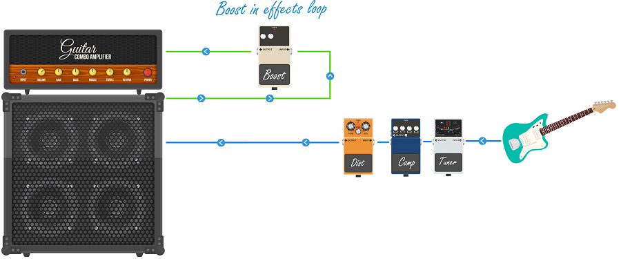 Boost Pedal in an Effects Loop