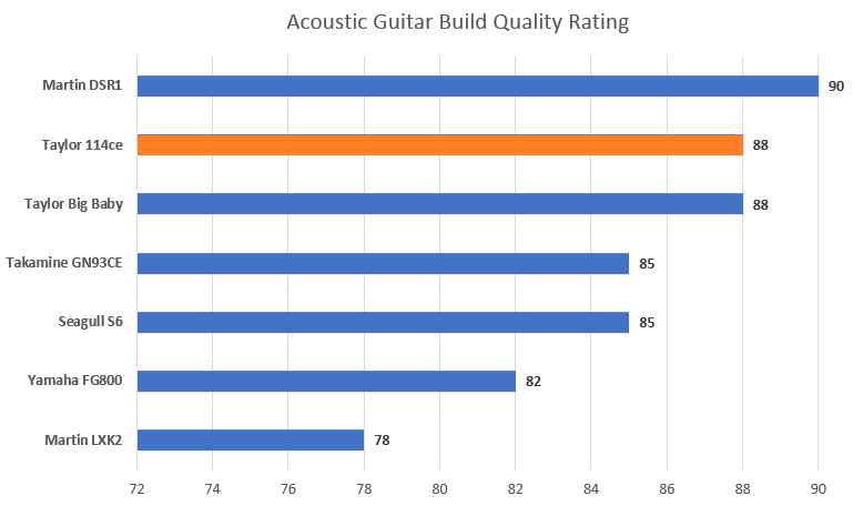Build Ratings with 114CE Highlight