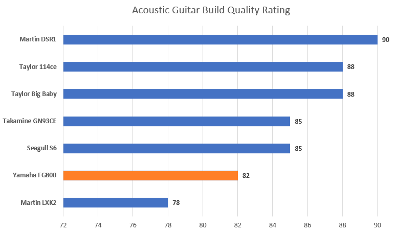 Build Ratings with FG800 Highlight