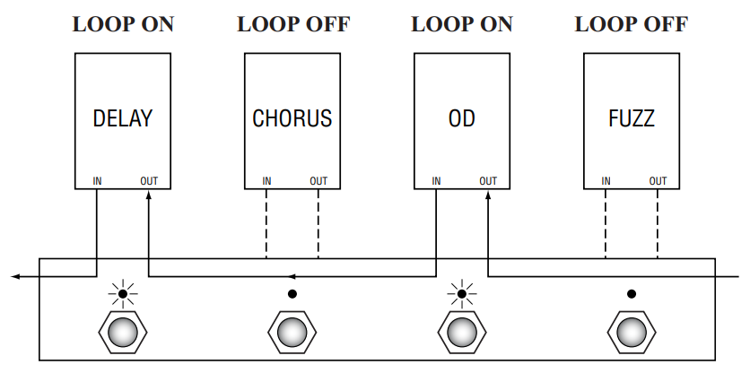 Bypass in a pedal switcher