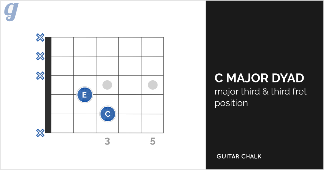 7 Ways To Play The C Major Chord On Guitar Guitar Chalk