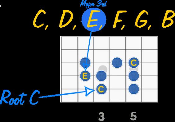 C Major Scale Guitar Diagram (interval)