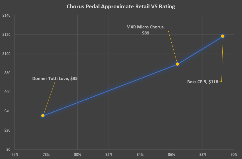 Chorus Pedal Cost VS Rating