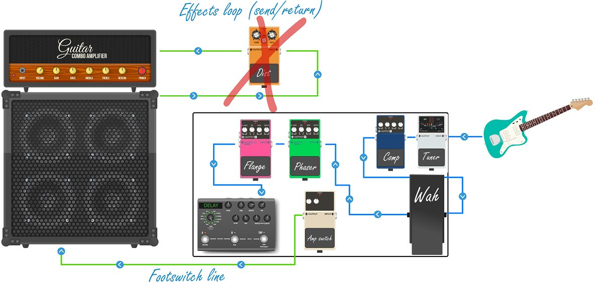 Don't Put Distortion in your Effects Loop