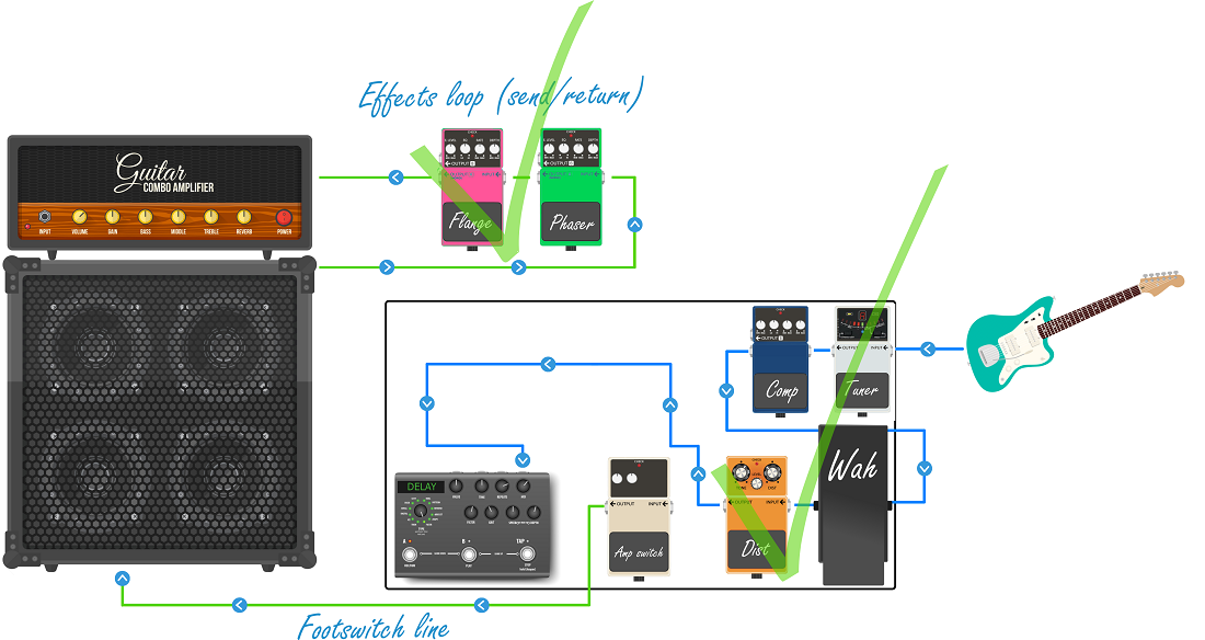 Don't Put Distortion in your Effects Loop_the right way