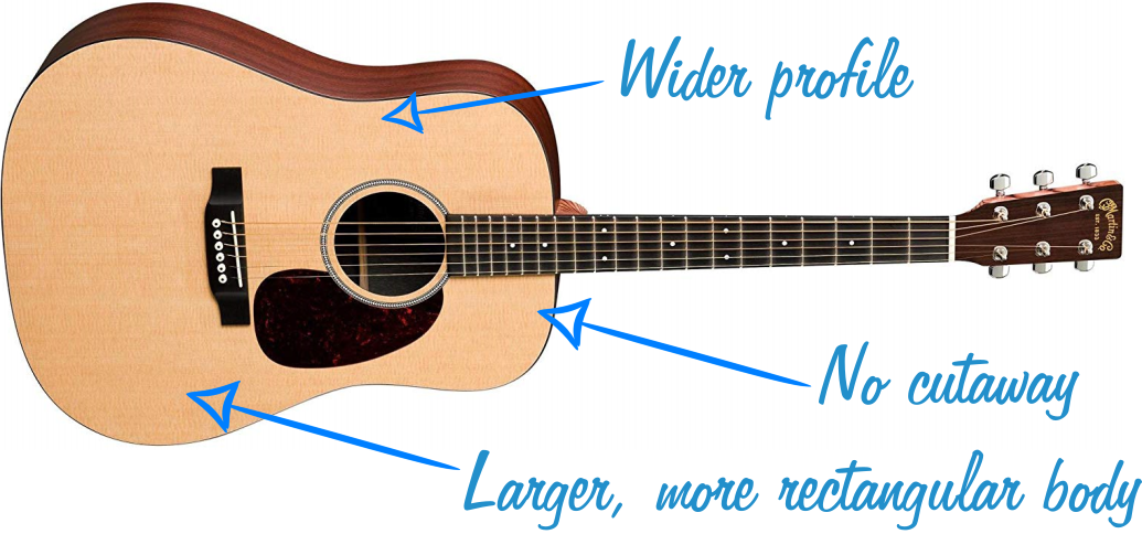 Dreadnought Acoustic Guitar Graphic