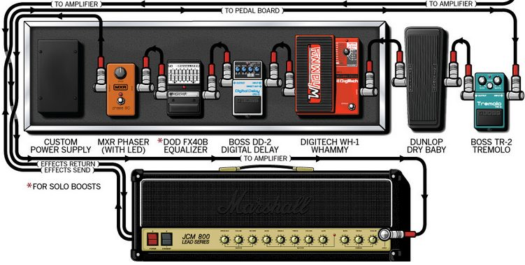 Dunlop-Crybaby-Wah-Pedal-on-Tom-Morellos-Pedalboard