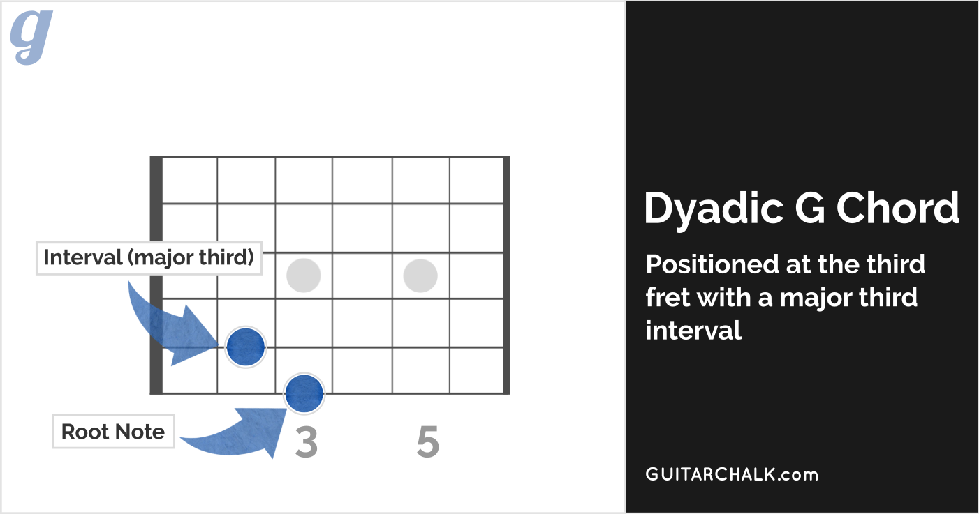 Dyadic G Major Chord