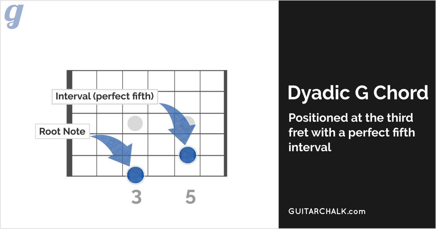 Dyadic G Power Chord with Labels