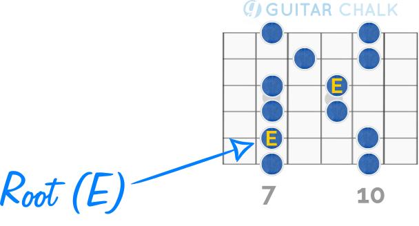 E Minor Pentatonic Scale Guitar Diagram