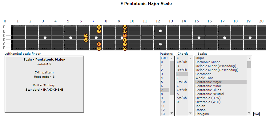 E Minor Pentatonic Scale from All-Guitar-Chords