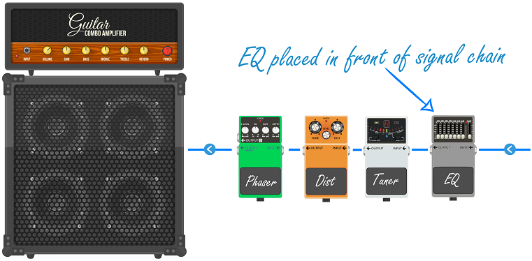 EQ Placed in Front of Signal Chain (no guitar)