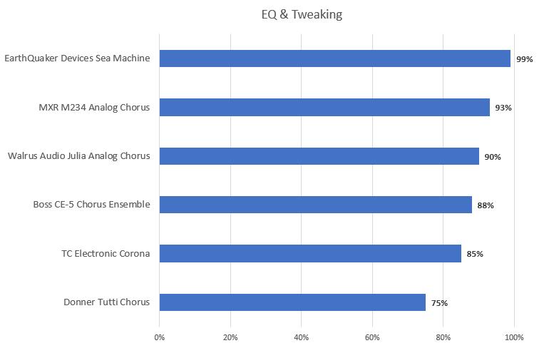 EQ and Tweaking