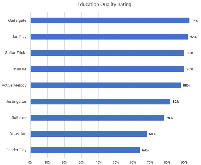 Education Quality Rating Chart