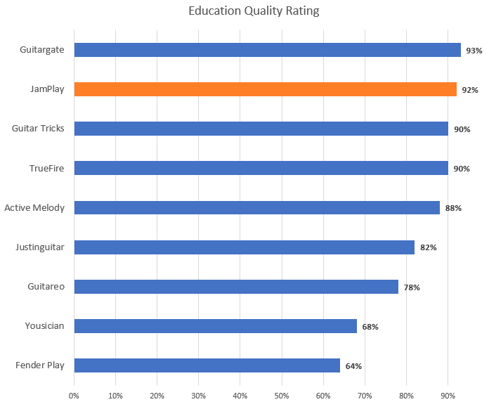 Education Quality Rating Chart (JamPlay Highlight)