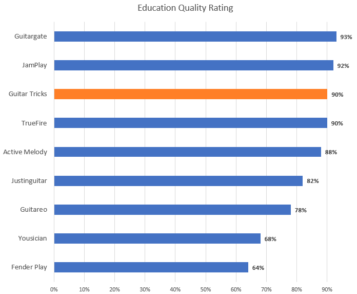 Education Quality Rating Chart (with Guitar Tricks highlight)
