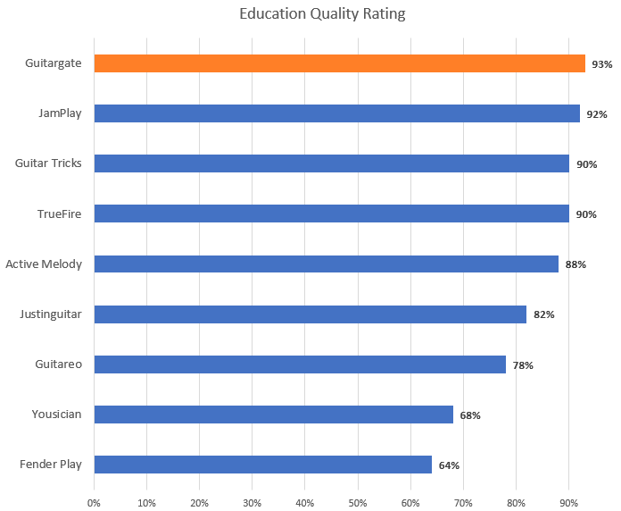 Education Quality Rating Chart (with Guitargate highlight)