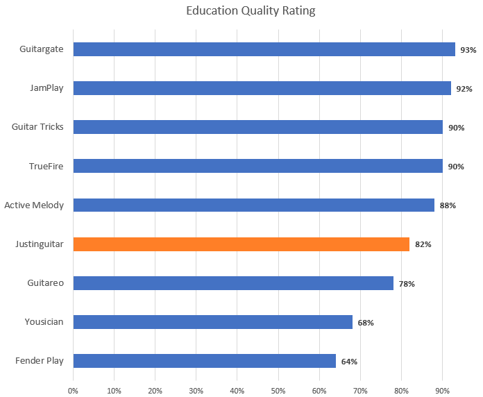 Education Quality Rating Chart (with Justinguitar highlight)