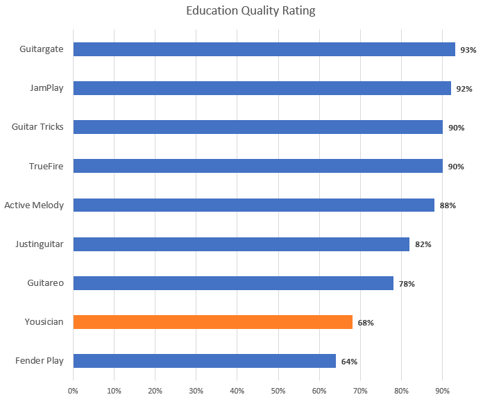 Education Quality Rating Chart (with Yousician highlight)