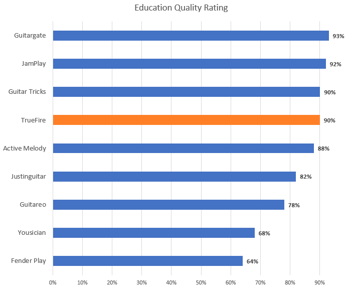 Education Quality Rating with TrueFire Highlight