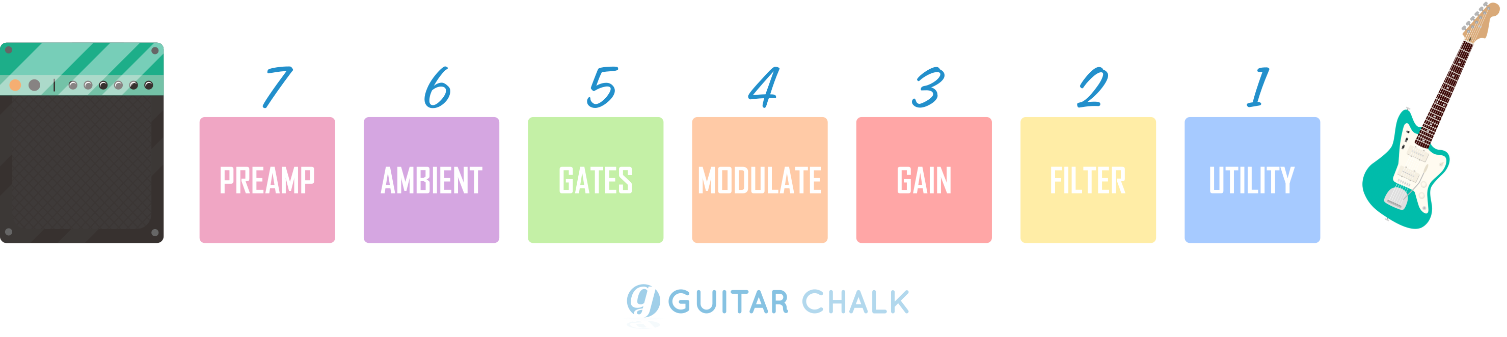 Effects Order for Guitar Pedals Based on Category