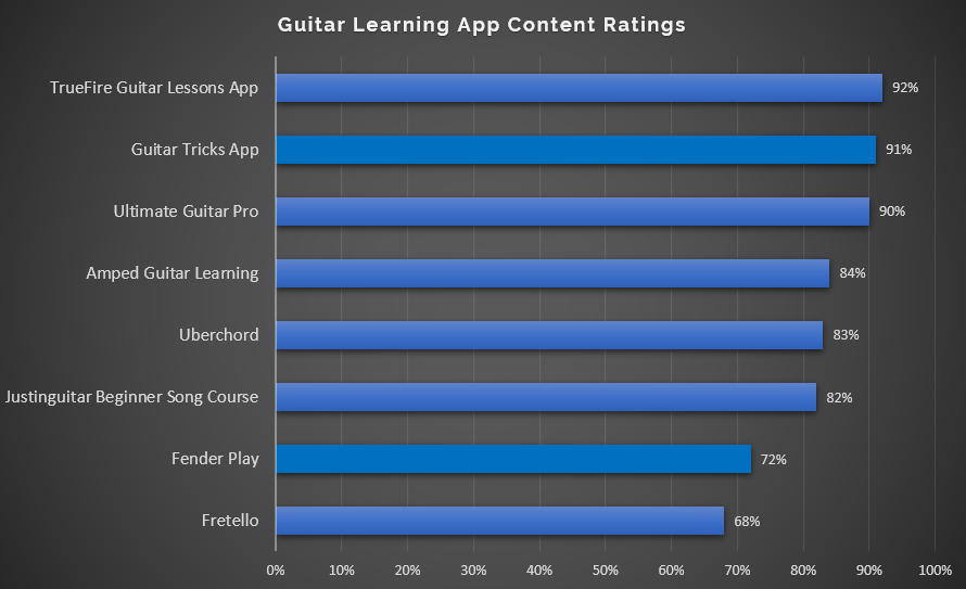 Guitar Learning App Content Ratings