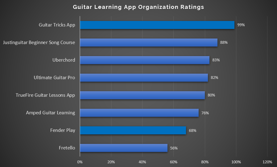 Guitar Learning App Organization Ratings