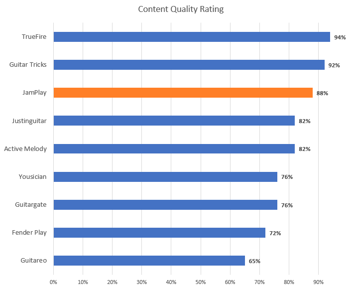 Guitar Lesson Content Quality Rating Chart (JamPlay Highlight)