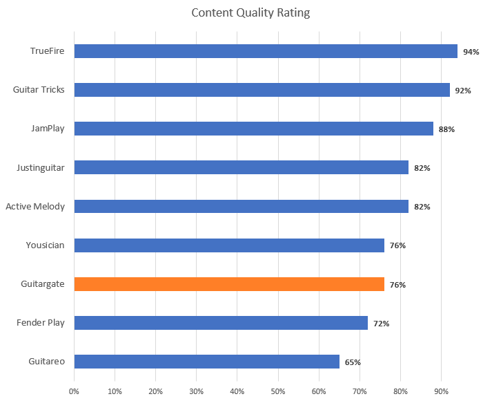 Guitar Lesson Content Quality Rating Chart (with Guitargate highlight)