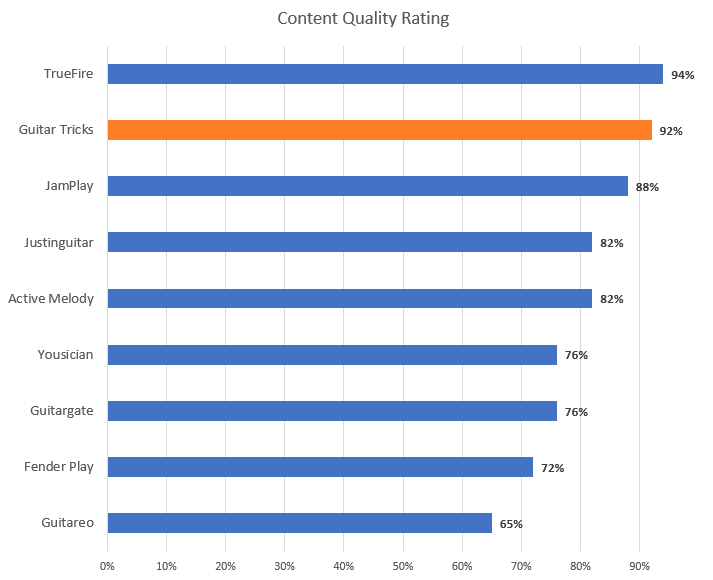 Guitar Lesson Content Quality Rating Chart (with Guitar Tricks highlight)