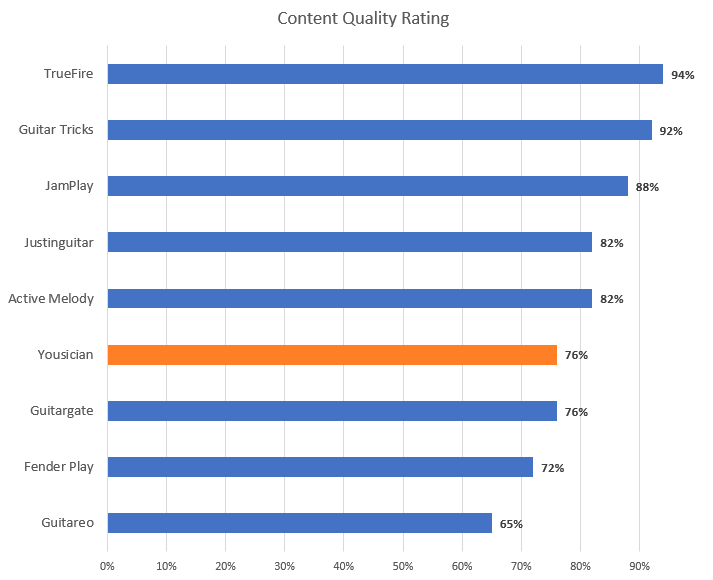 Guitar Lesson Content Quality Rating Chart (with Yousician highlight)