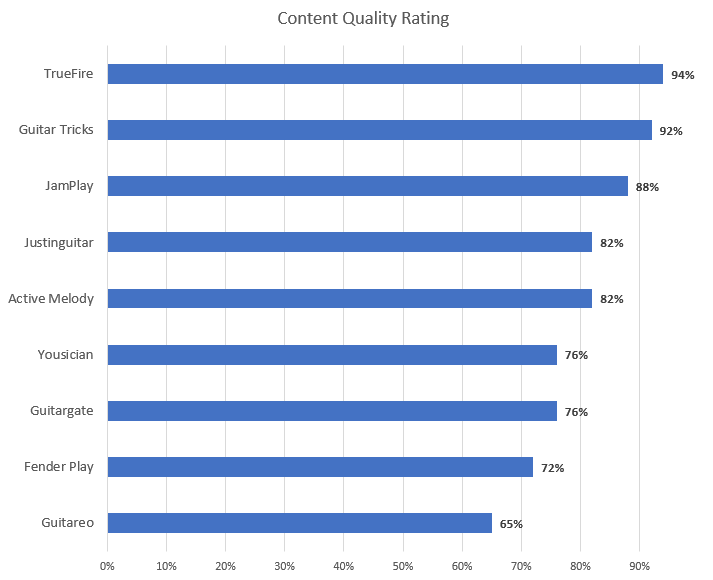 Guitar Lesson Content Quality Rating Chart