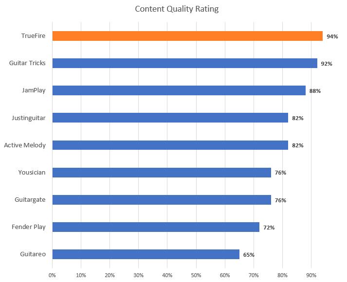 Guitar Lesson Content Quality Rating (TrueFire Highlight)