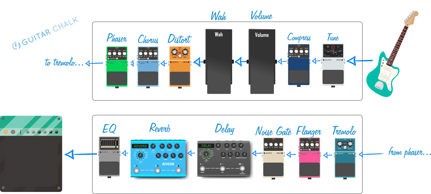Guitar Pedal Order without Effects Loop Graphic